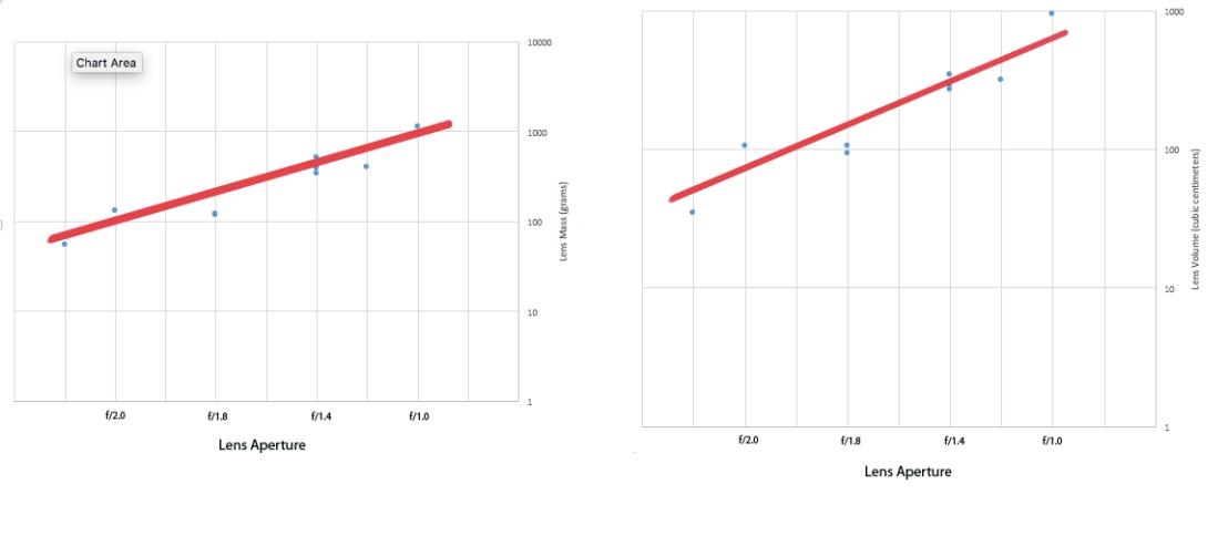 Lens Graph