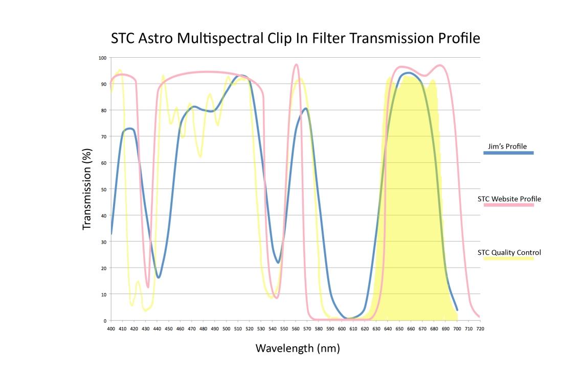 STCMSAstroFilter2