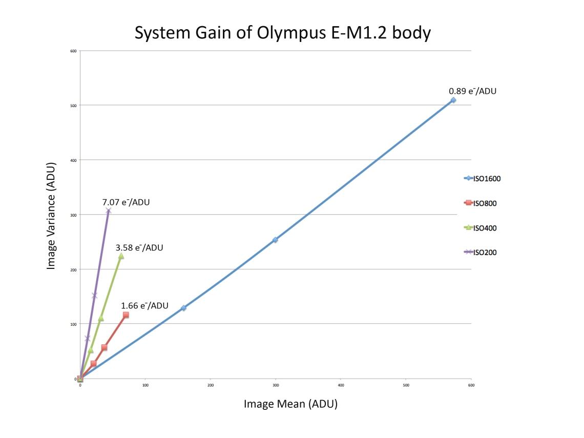 SystemGainEM12